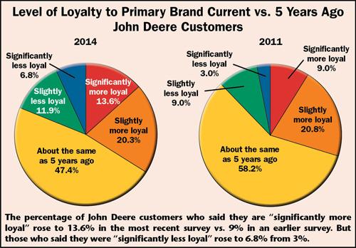brand loyalty case study pdf