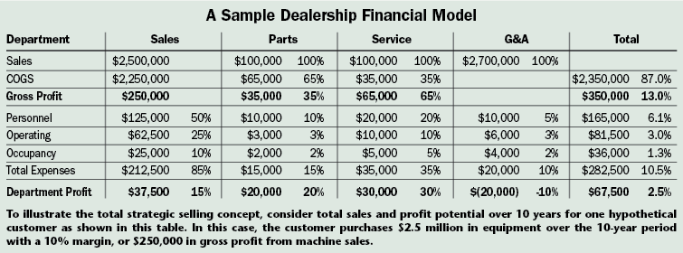 Planning For Profits: The Link Between Sales & Absorption | 2011 ...