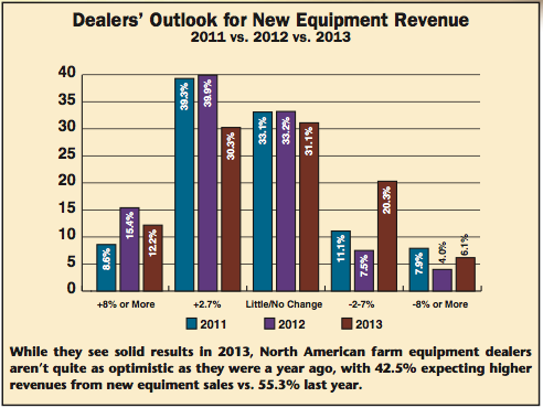 New Equipment Revenue