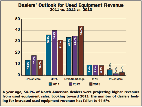 Used Equipment Revenue