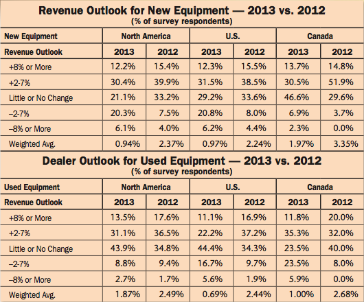 Revenue Outlook for New Equipment