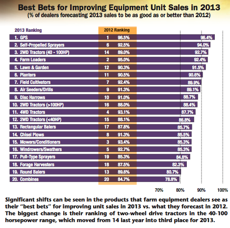 Best Bets for Improving Equipment Unit Sales in 2013