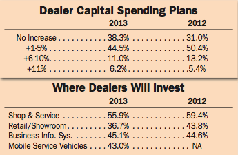 Dealer Capital Spending Plans