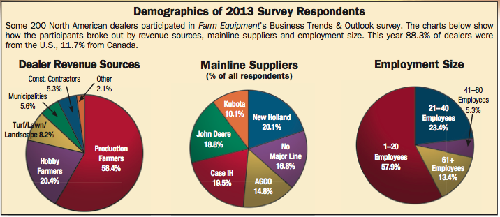 Demographics of 2013 Survey Respondents
