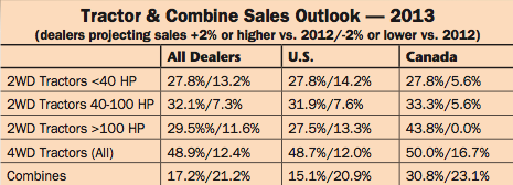 Tractor & Combine Sales Outlook
