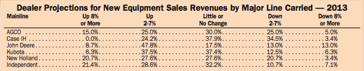 Dealer Projections for New Equipment Sales Revenue