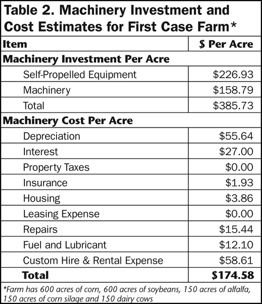 Table 2. Machinery Investment and Cost Estimates for First Case Farm