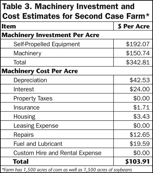 Table 3. Machinery Investment and Cost Estimates for Second Case Farm