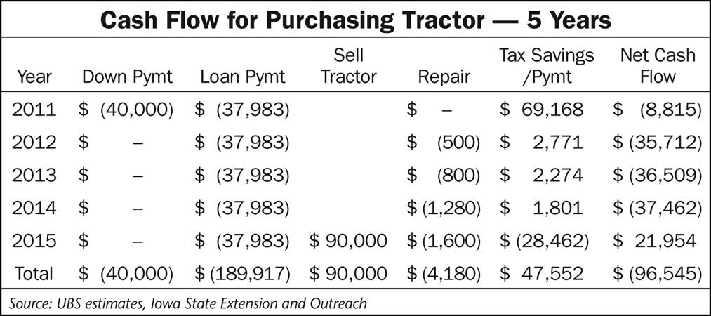 farm cash flow template - farm equipment