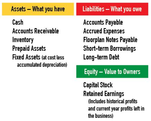 the balance sheet leverage turnover birkey s training primer