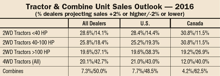 Dealer Outlook and Trends