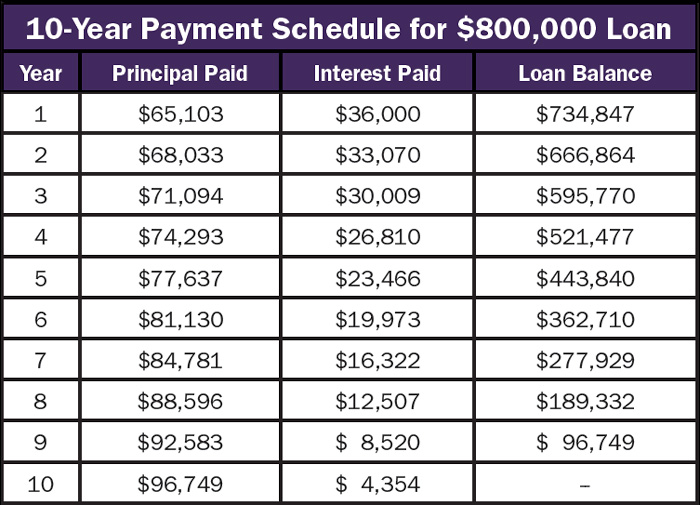 10_year_payment_schedule