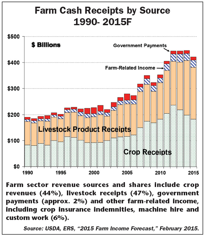 Farm_Cash_Receipts_by_Source_1990_to_2015F