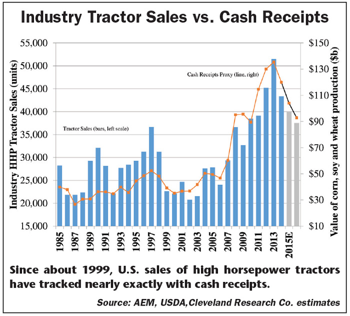 Industry_Tractor_Sales_versus_Cash_ReceiptsSource