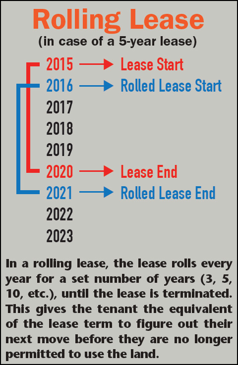 Rolling_lease