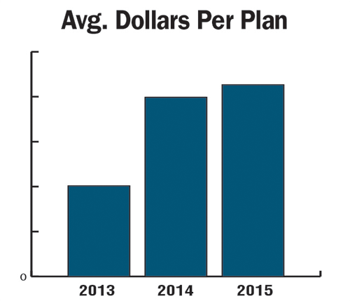 Average-Dollars-Per-Plan.png