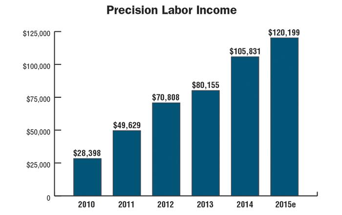 Precision-Labor-Income.png