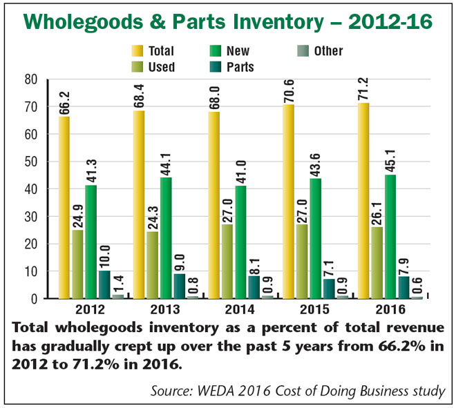 Wholegoods_Parts_Inventory_12-16.jpg