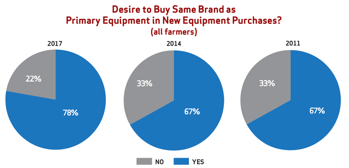 Most farmers still loyal to their brand 2017 09 02 farm equipment nearly 80 of farmers responding to the 2017 brand loyalty study said yes when asked when you purchase new not used farm equipment do you begin the fandeluxe Gallery