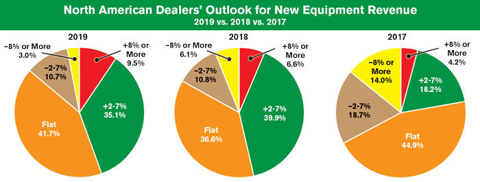 North-American-Dealers-Outlook-for-New-Equipment-Revenue--2019-vs-2018-vs-2017-_FE_1018.jpg
