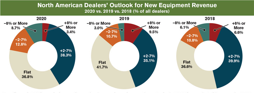 Supply And Demand Current Events 2020.Dealer Optimism In Short Supply For 2020 Farm Equipment