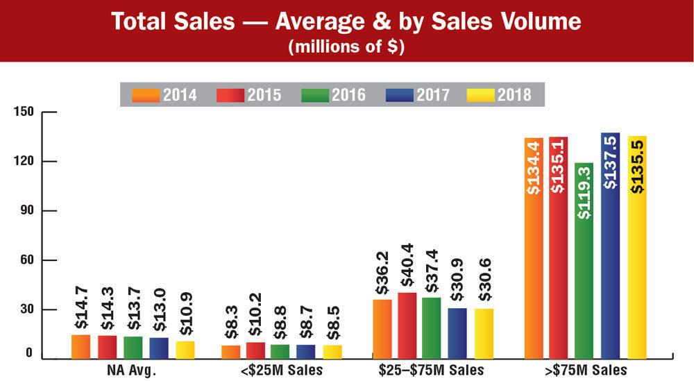 Total-Sales-—-Average-&-by-Sales-Volume_Lead art.jpg