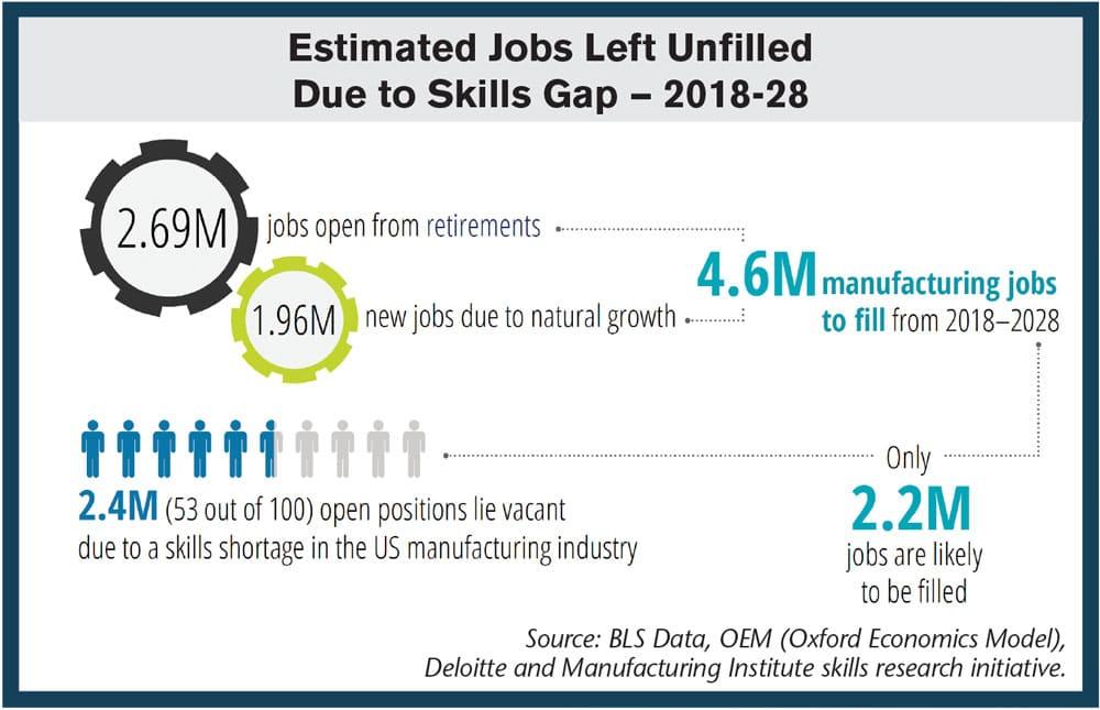 skills-gap-may-leave-positions-unfilled-between-2018-and-2028