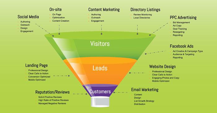 Digital-Marketing_Funnel.jpg