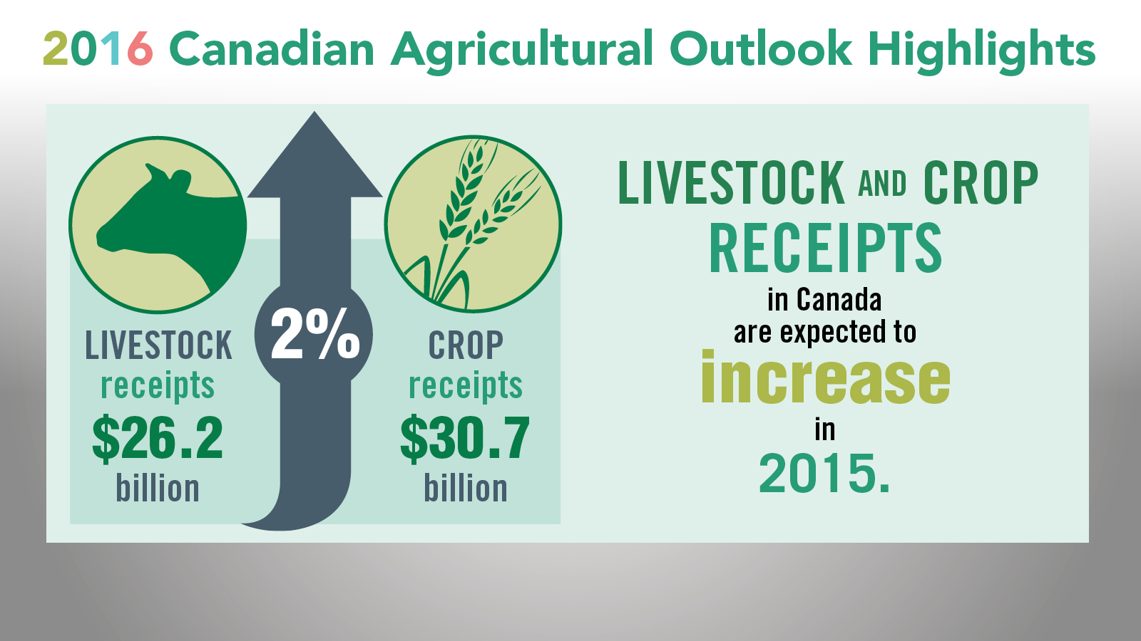Canadian Ag Outlook