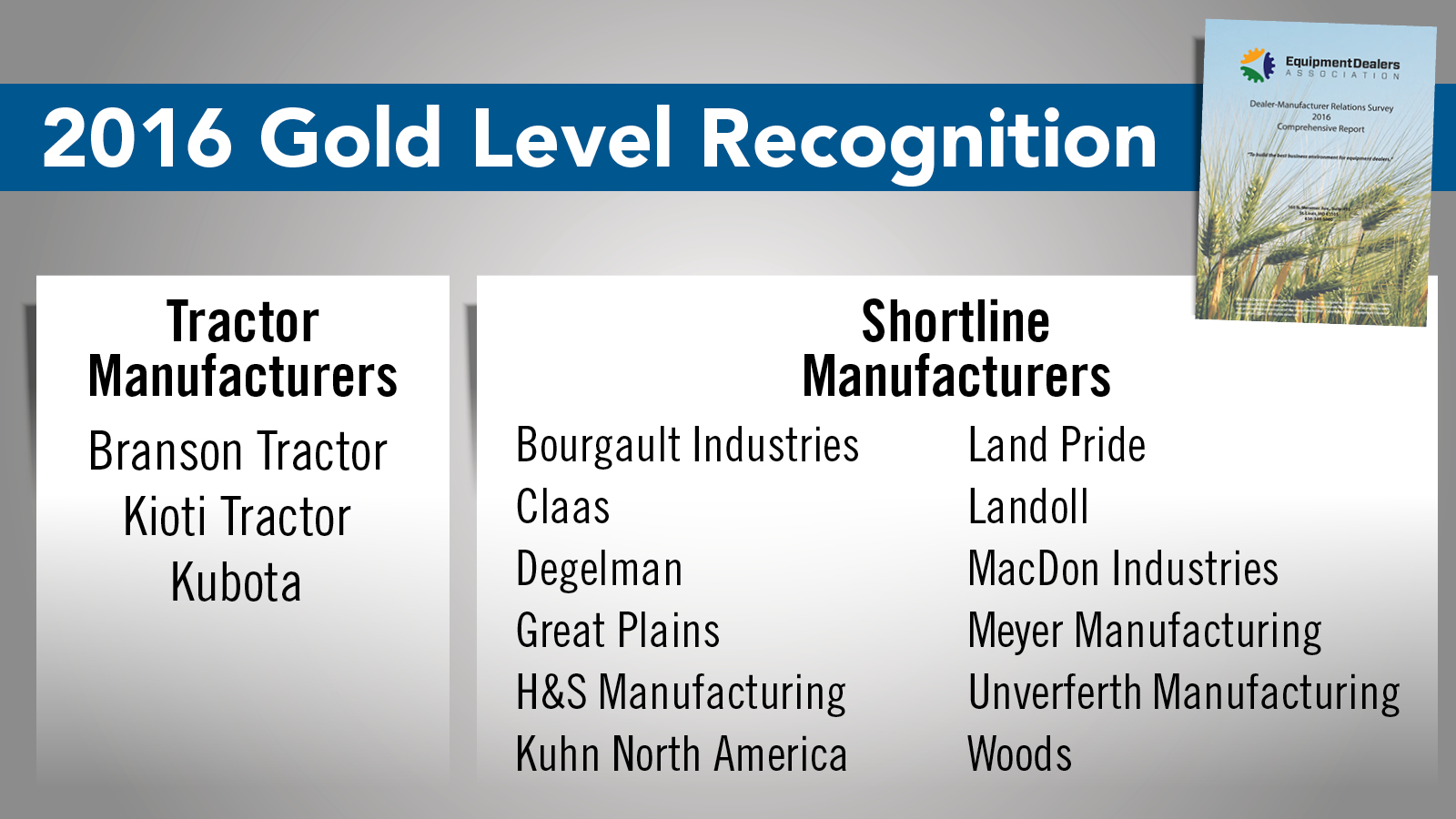 EDA Gold Level Recognition