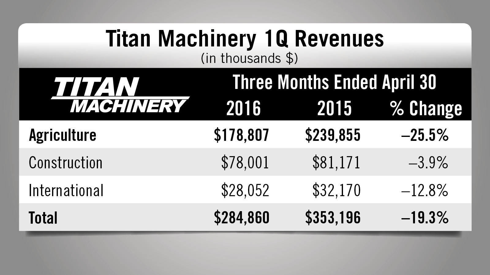 Titan financial results