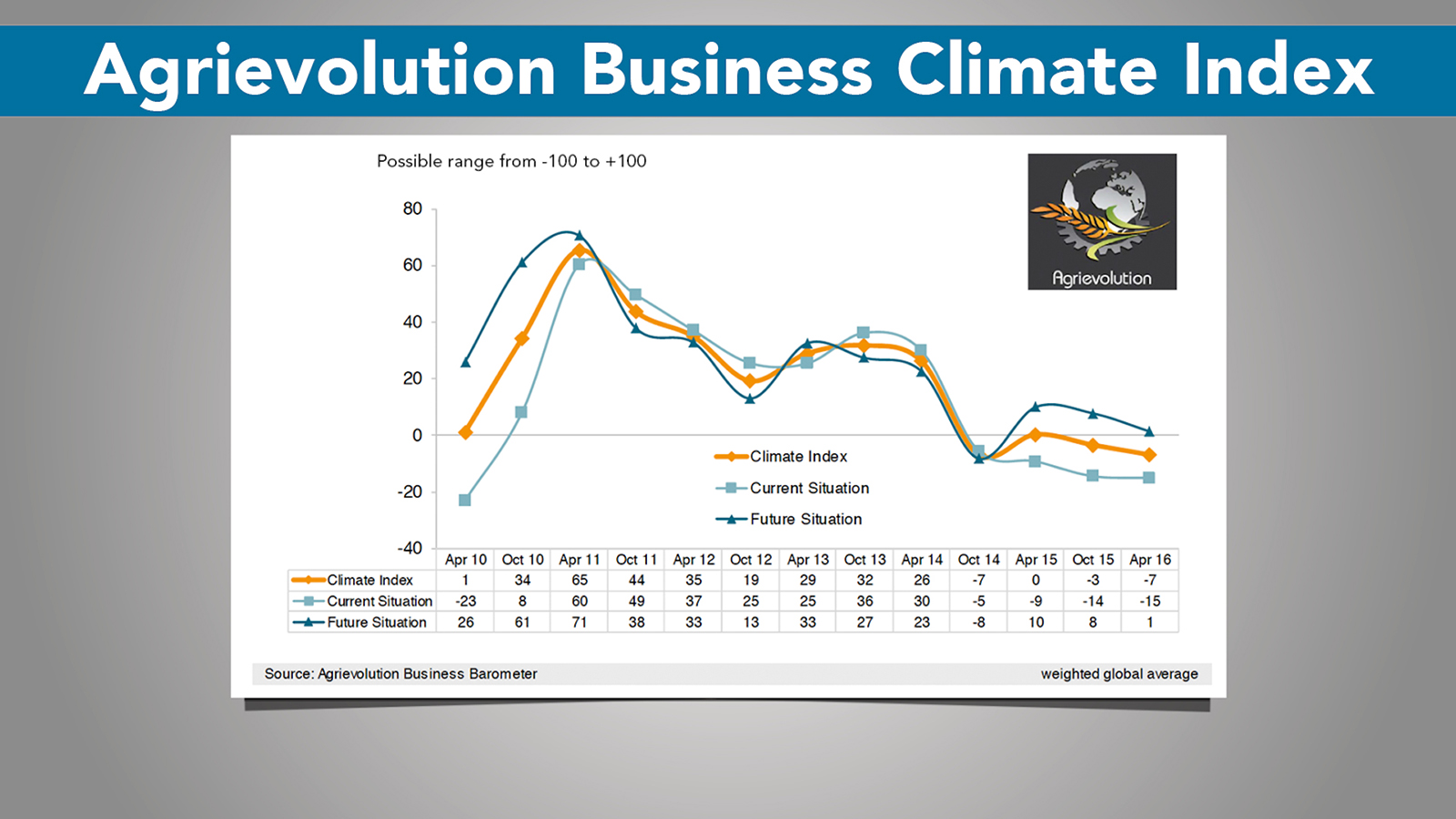 CEMA Business Barometer