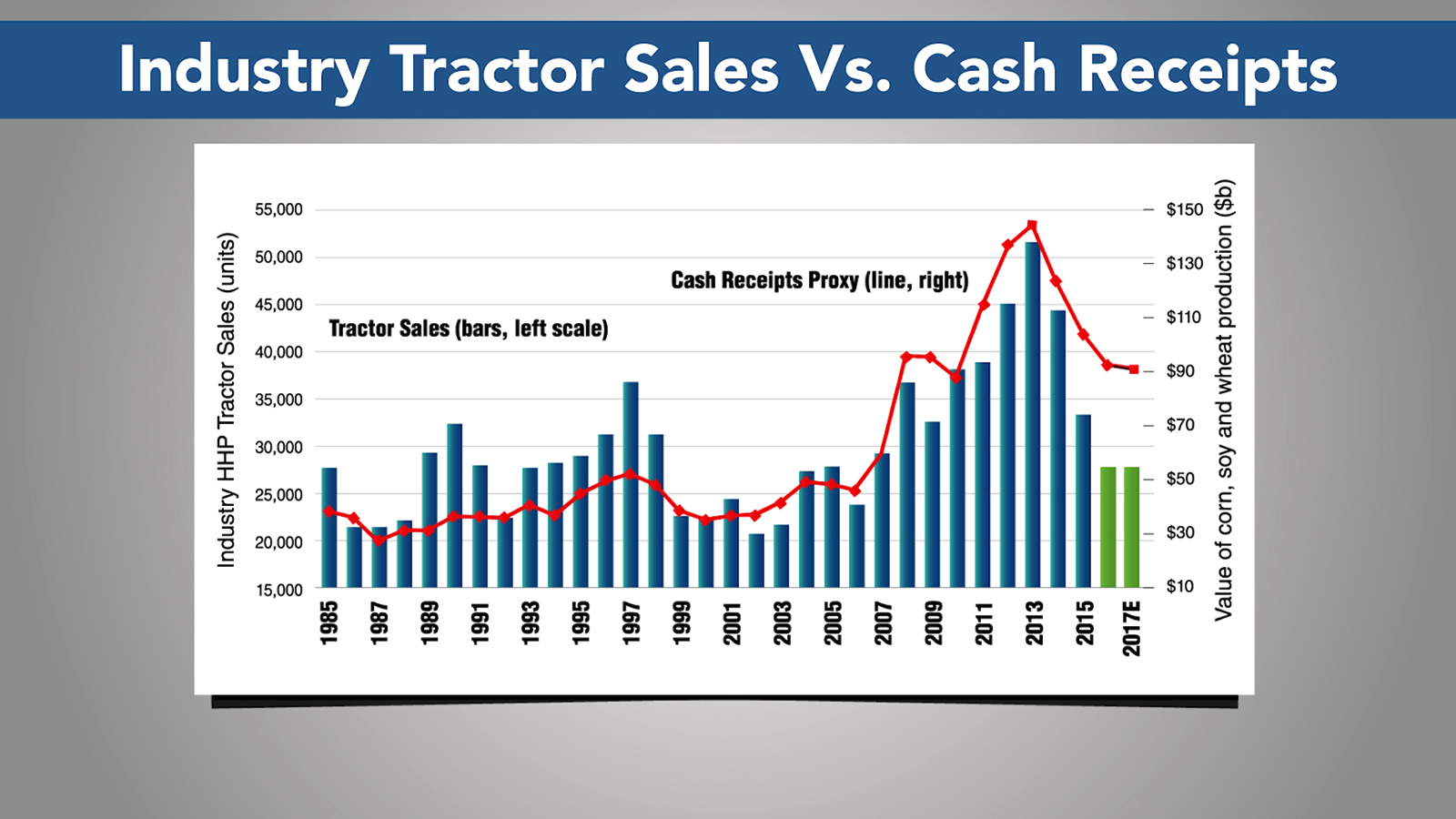 Ag Machinery Sales Outlook