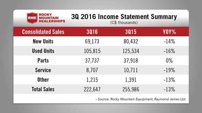 Rocky-Mountain-3Q-Income-Statement.jpg