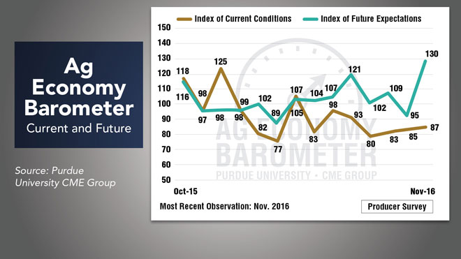 Ag-economy-barometer---Current-and-Future.jpg