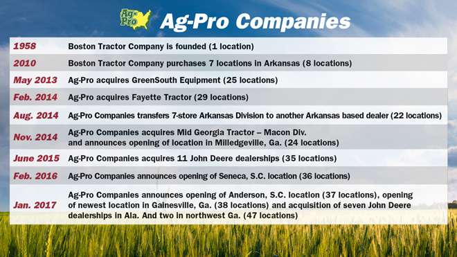 About-Ag-Pro-Companies-Timeline.jpg