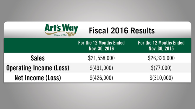 Arts-Way-Fiscal-2016-Results.jpg