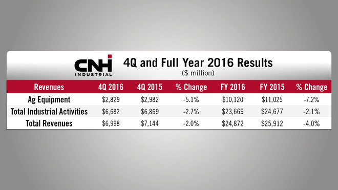 CNH-Industrial-FY-Results.jpg