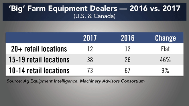 Big-Farm-Equipment-Dealers-2016-vs-2017.png