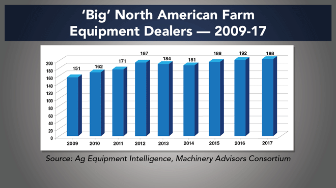 Big-North-American-Farm-Equipment-Dealers-2009-17.png