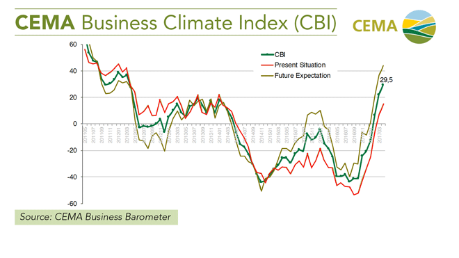 CEMA-Report-Business-Climate-Index.png