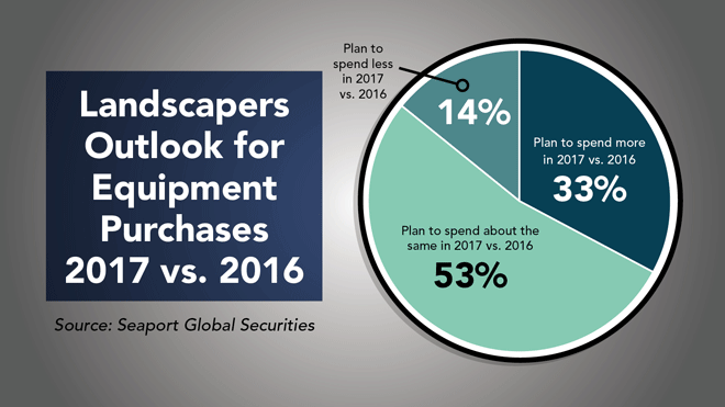 Landscapers-Outlook-for-Equipment-Purchases-2017-vs-2016.png