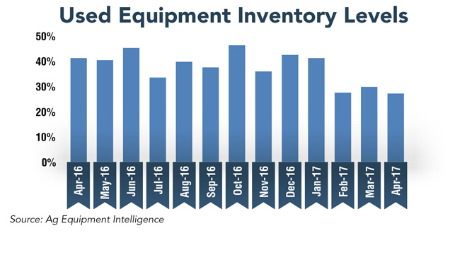 Used-Equipment-Inventory-Levels.jpg