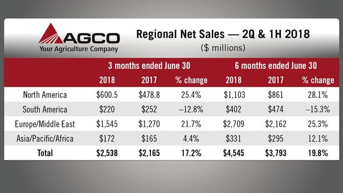 AGCO-Regional-Net-Sales.jpg