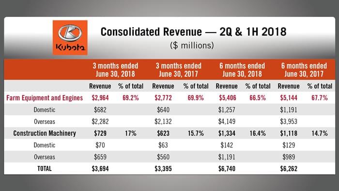 Kubota-Corp-Revenue-USD.jpg