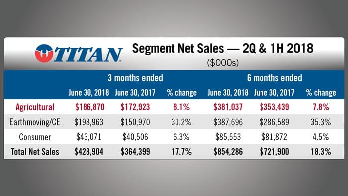 Titan-International-Segment-Net-Sales.jpg