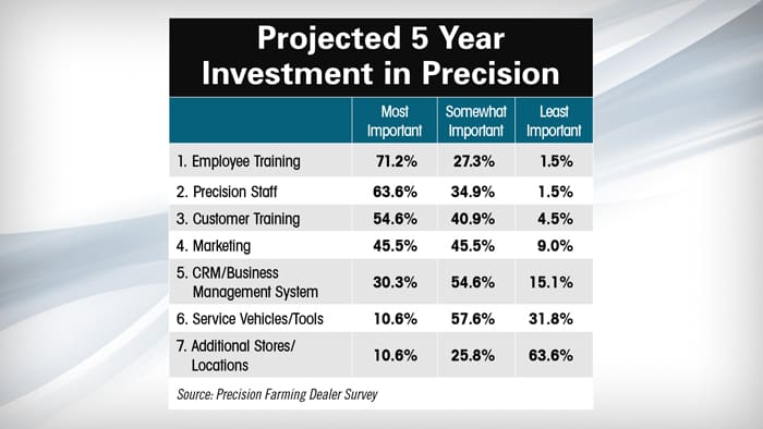 Projected-5-Year-Investment-in-Precision.jpg