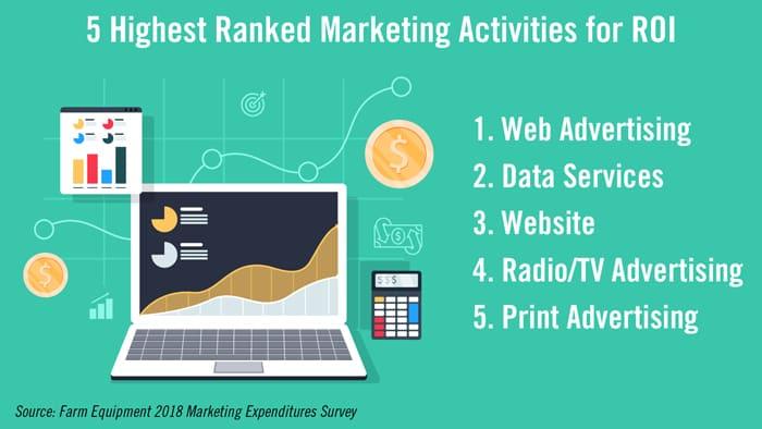 5-Highest-Ranked-Marketing-Activities-for-ROI6.jpg