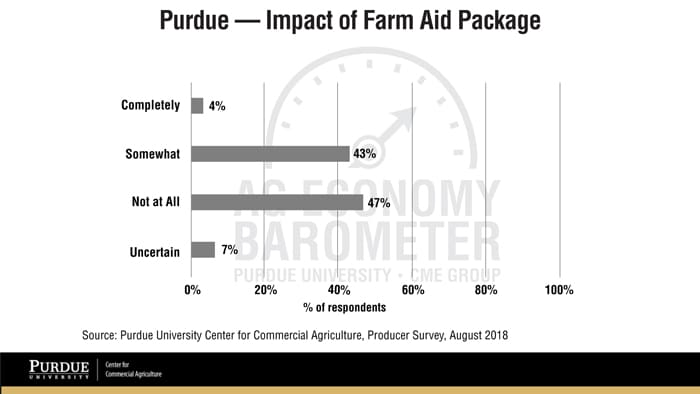 Ag-Economy-Barometer-Impact-of-Relief-Package-.jpg