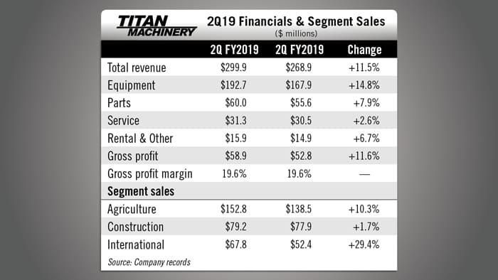 Titan-Machinery-2Q19-Financials.jpg